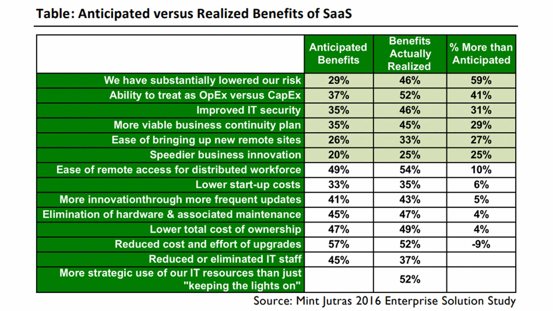 Table - Anticipated versus Realized Benefits of SaaS
