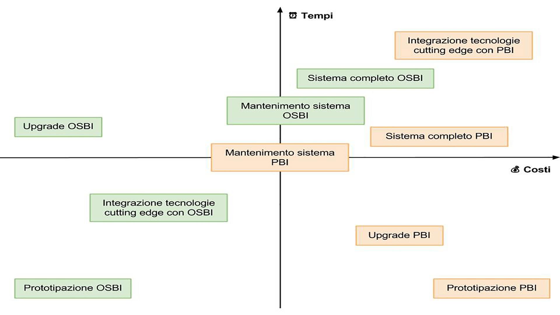 OSBI Vs PBI - Times and costs_optm.jpg